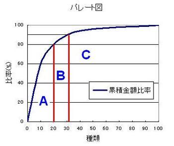 ABC分析.jpg